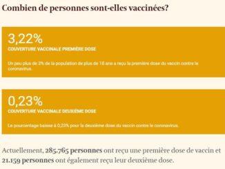 La campagne de vaccination en Belgique est d'une lenteur affligeante